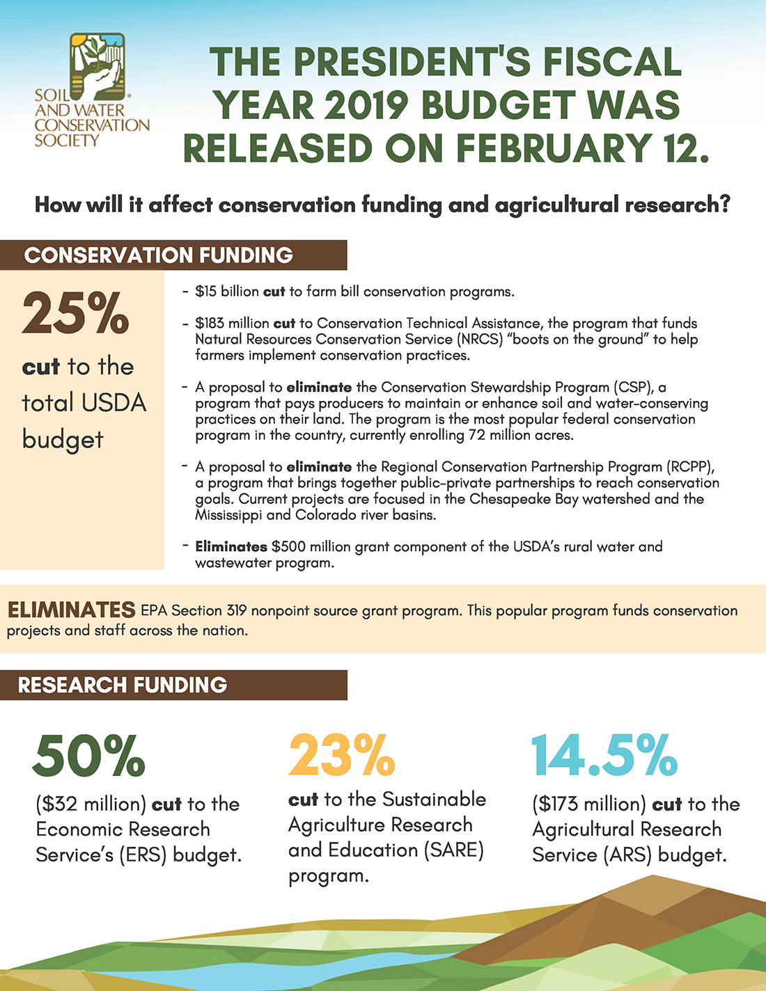 ankeny ia president trump released the fiscal year 2019 budget on february 12 2018 below is a brief breakdown of how the budget will affect conservation